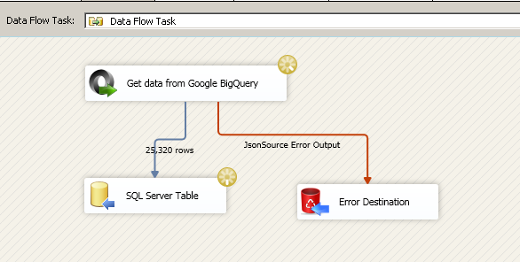 SSIS Package Execution - Loading Google BigQuery Data into SQL Server