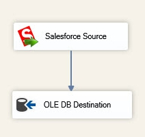 Connecting Salesforce Source to OLE DB Destination