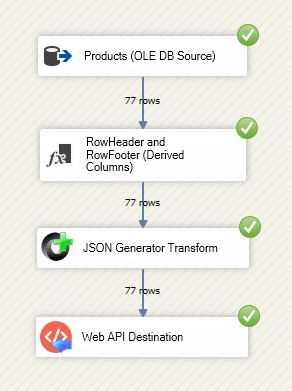 Loading data from SQL Server to Elasticsearch with SSIS
