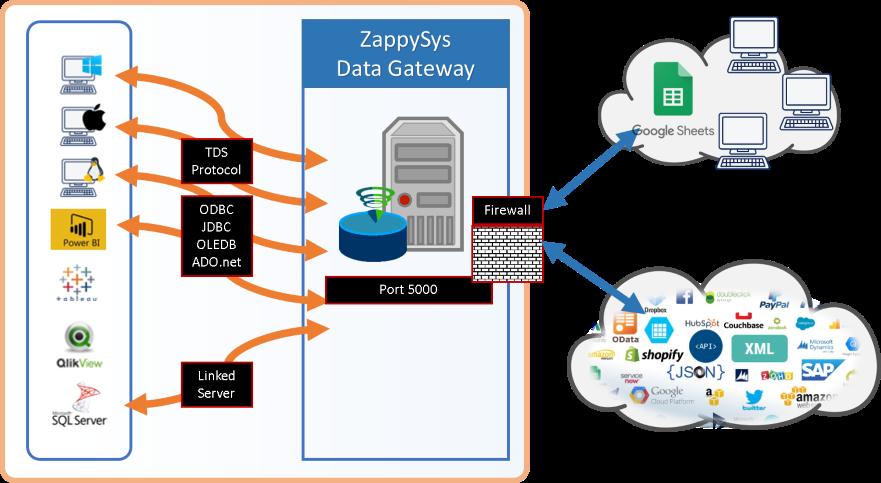 ZappySys Data Gateway - Connect to JSON, XML, OData, REST API, SOAP data sources using TDS protocol compatible drivers (or any SQL Server ODBC, JDBC, OLEDB, ADO.net driver )