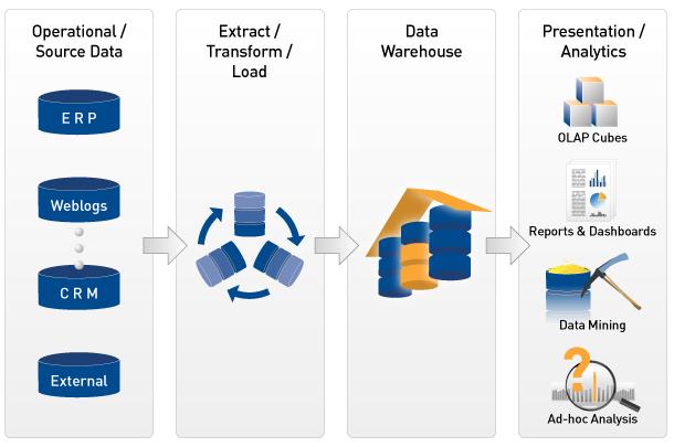 data-warehouse-business-intelligence-life-cycle